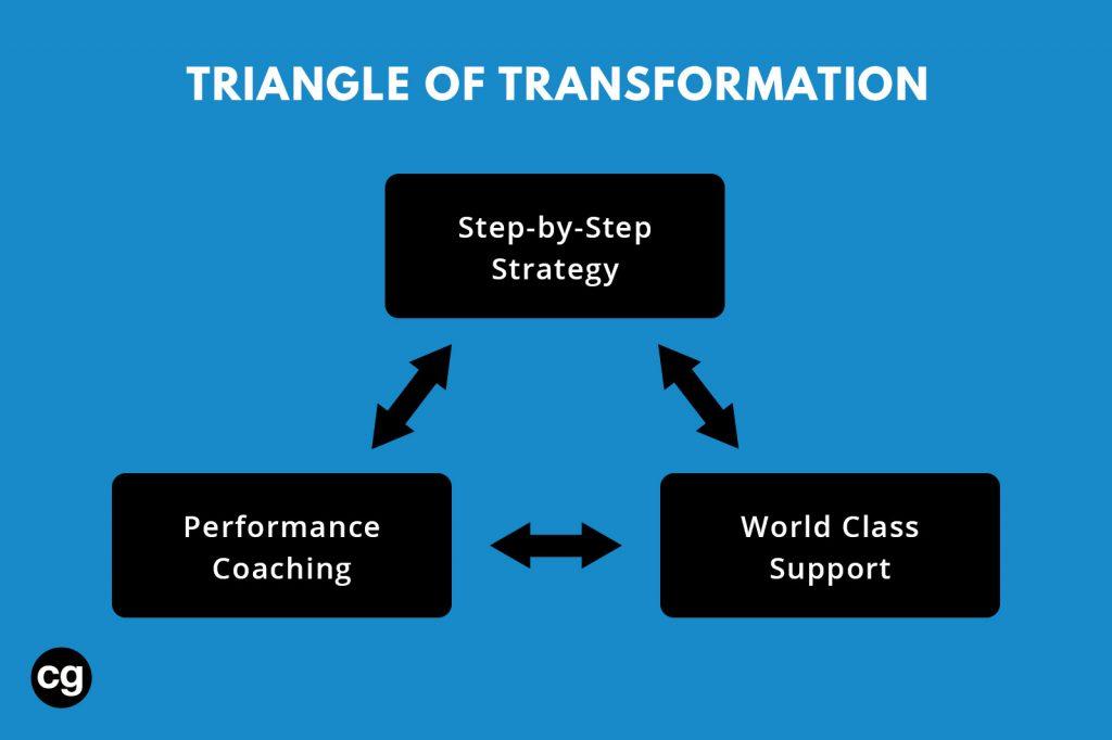 triangle of transformation cg coaching Corey Gonzalez