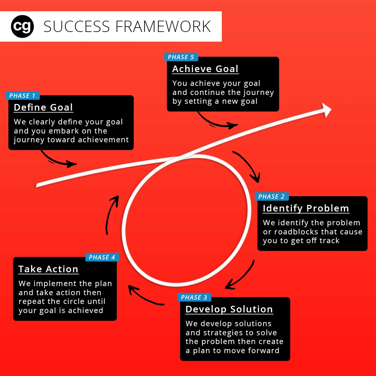 achieve success framework guide business coach coach corey gonzalez (cg)